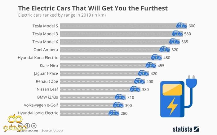 بیشترین مسافتی که می توان با یک خودرو الکتریکی طی کرد چند کیلومتر است؟
